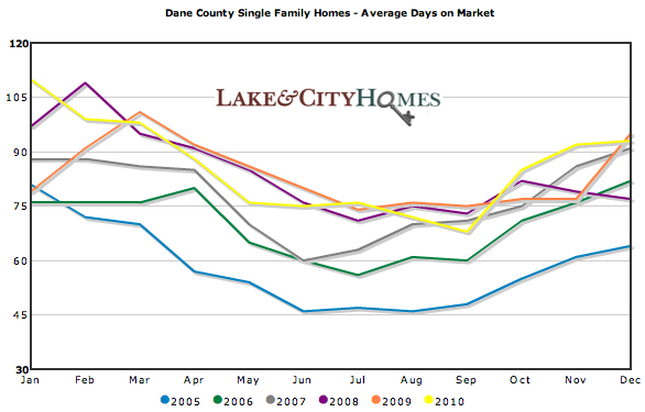 dane county black singles 30 single family homes for sale in dane county, wi browse photos, see new properties, get open house info, and research neighborhoods on trulia.