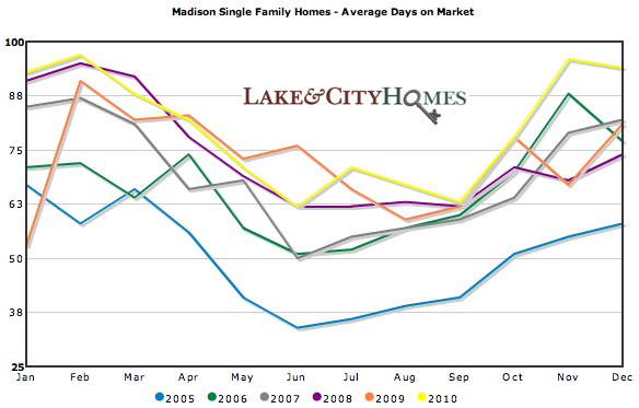 Madison single family homes | Average days on market 2005-2010