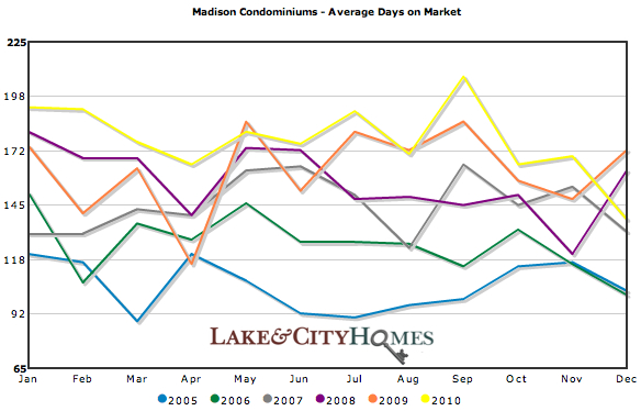 Average DOM (Days on Market) for Madison condos sold 2005-2010
