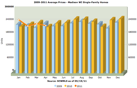 Madison single-family home prices 2009-2011