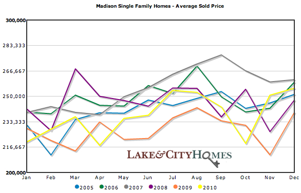 Madison single family homes | Average sold price 2005-2010