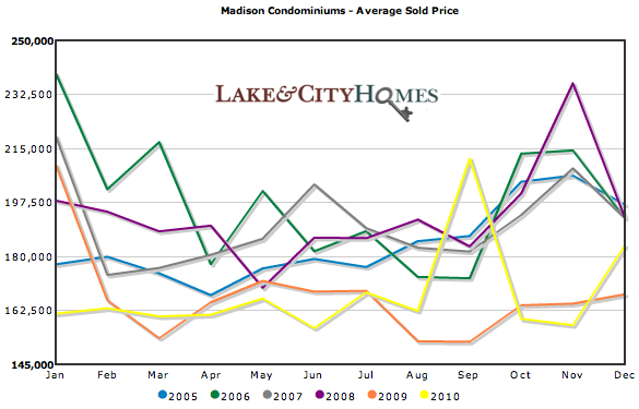 Average Madison condo prices 2005-2010
