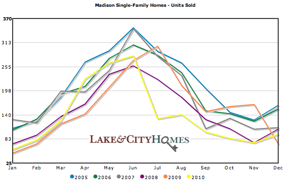 Madison single family homes sold 2005-2010
