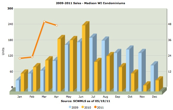 Madison WI condo units sold 2009-2011