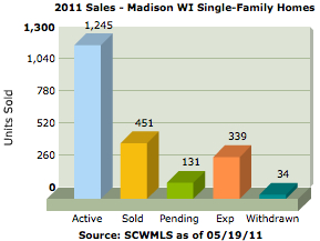 Chart showing 2010 sales of Madison WI single family homes (by month)