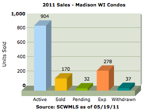 Chart showing 2011 sales of Madison WI condos (by month)