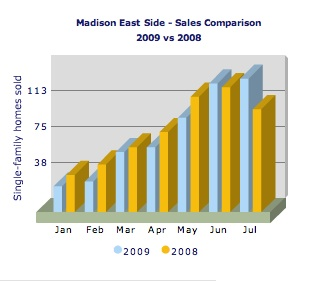 East Side Sales Comparison Jan to July 2009 vs 2008