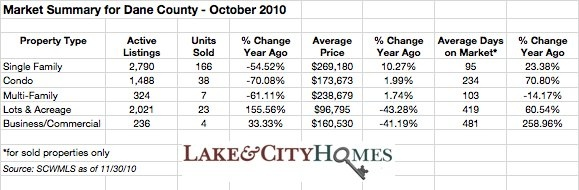 Dane County real estate market update - October 2010
