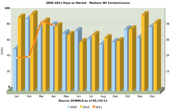 average days on market (DOM) for Madison WI condos sold from 2009-2011