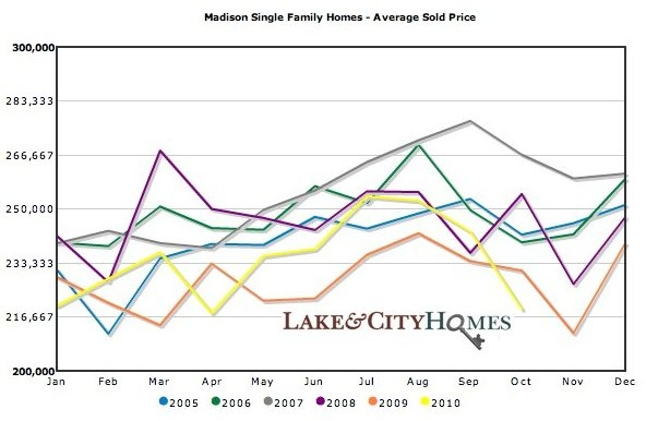 in madison wi average price for single family homes sinks in oct