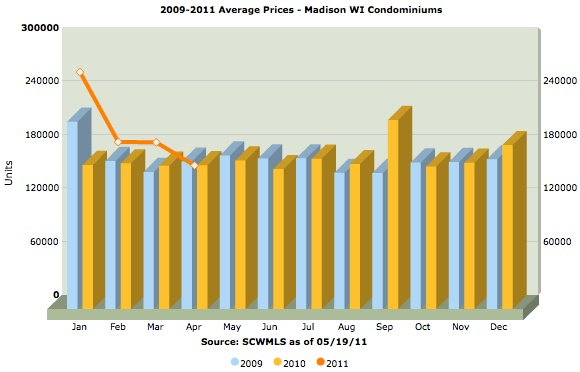 average sold prices for Madison WI condos from 2009-2011