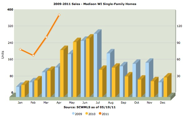 single-family homes sold in Madison 2009-201