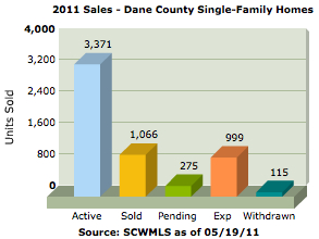 hispanic singles in dane county Dane county population is 502,984 in 2010-2014, ranked #2 in wisconsin, increased 1793% since 2000 also find dane county gender, races, age, and other demography info and rankings.