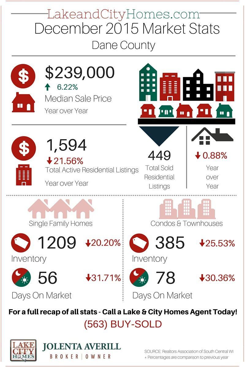 December 2015 Housing Market Stats - Dane County, WI