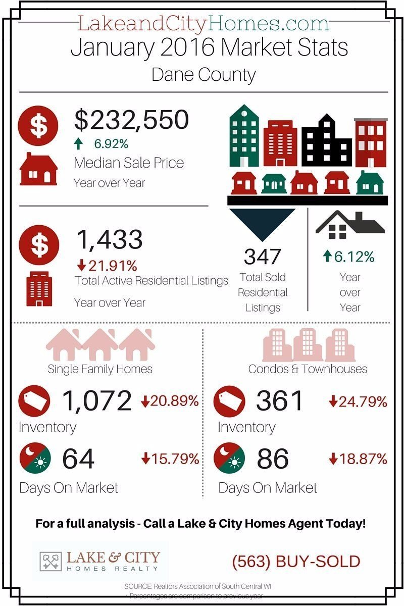 Jan 2016 Housing Stats - Dane County WI