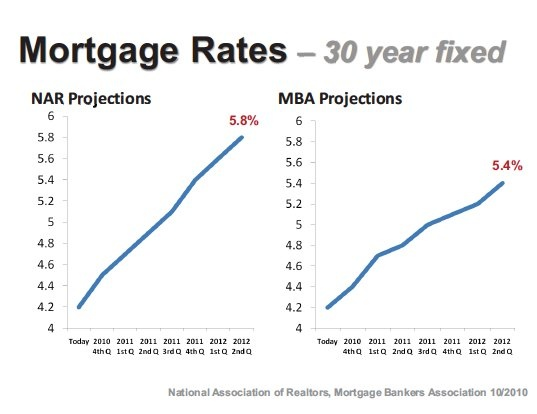 NAR and MBA are predicting mortgage rate rises in 2011